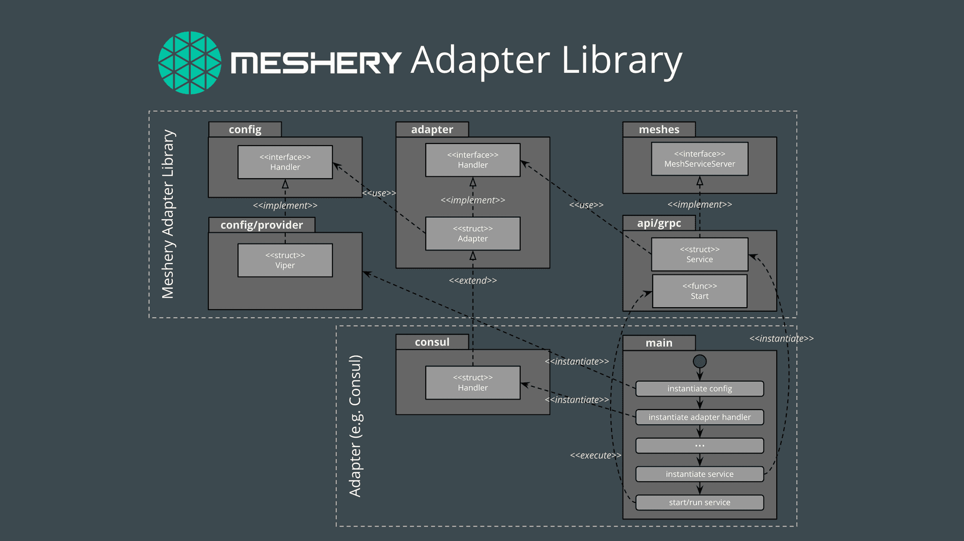 Introducing Meshkit and the Meshery Adapter Library